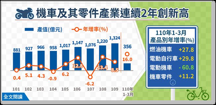 經濟部統計處今(15)日公布「2021年1~3月機車及其零件業產值」,由於延續燃...