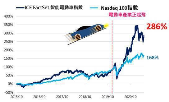 近5年多來,全球智能電動車指數 vs. Nasdaq 100指數之報酬表現。(資...