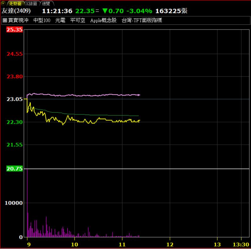 面板股15日表現弱勢。券商軟體