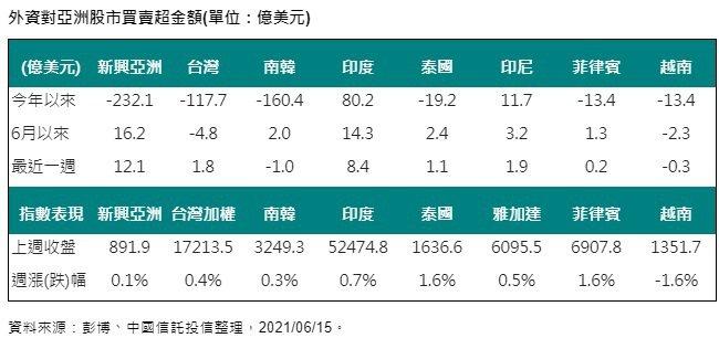外資對亞洲股市買賣超金額。(資料來源:彭博、中國信託投信整理,2021/06/1...