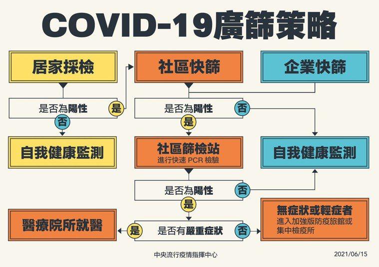 COVID-19廣篩策略。圖/指揮中心提供
