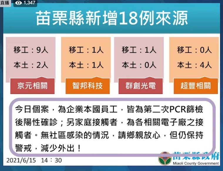 苗栗縣6月15日新增18例確診。圖/苗栗縣政府提供