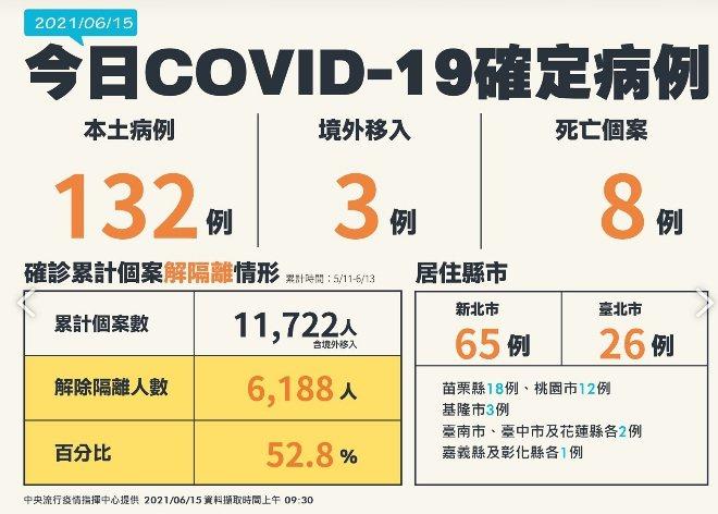 苗栗縣6月15日新增18例確診。圖/中央流行疫情指揮中心提供