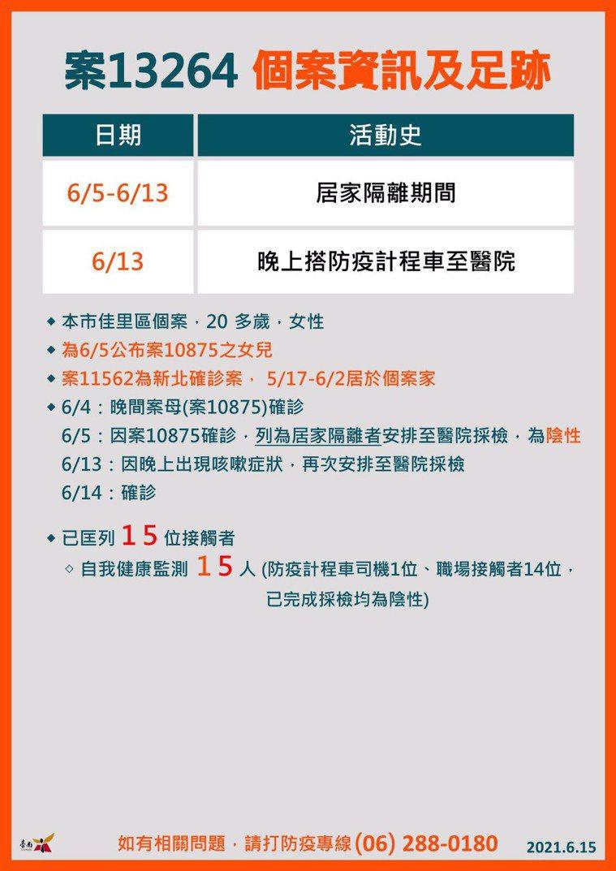 台南市今天再新增兩起新冠肺炎確診病例。圖/衛生局提供