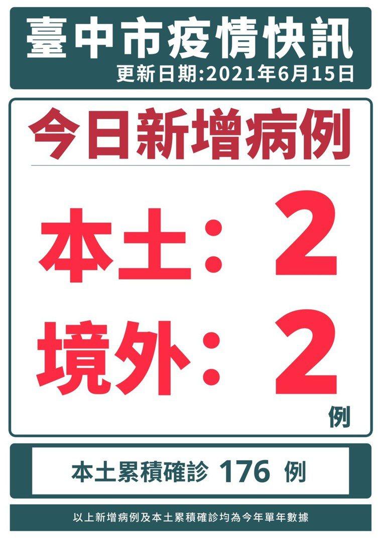 台中市今新增2名本土確診案例。圖/台中市政府提供