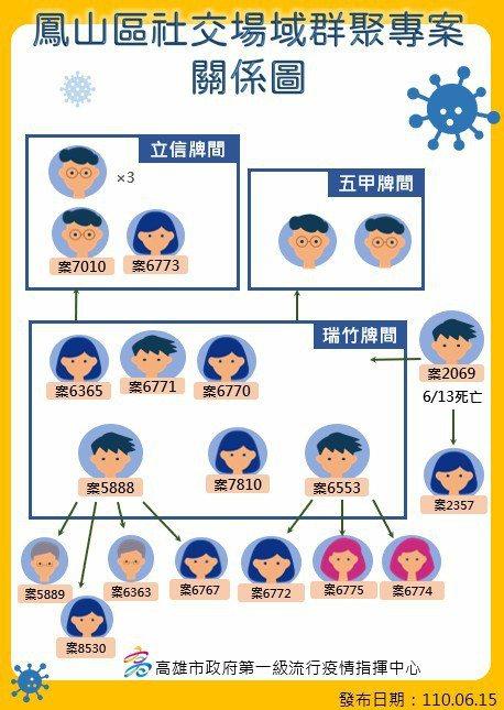 仁惠醫院行政人員造成麻將間傳播鏈,案2069已於6月13日病故,成為高市首例本土...