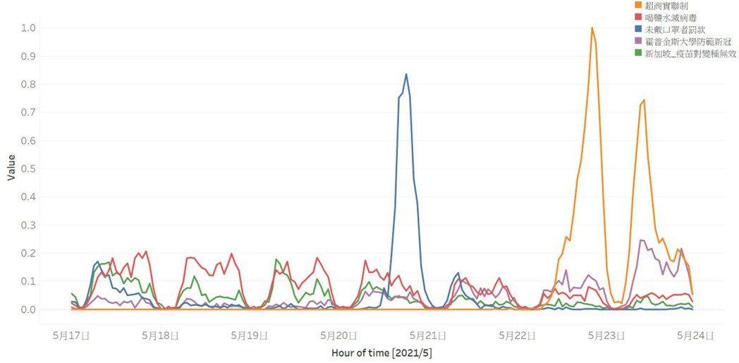 資策會運用數位信任鑑識技術開發的「謠言捕手」觀測5月17日至5月23的前五大謠言...