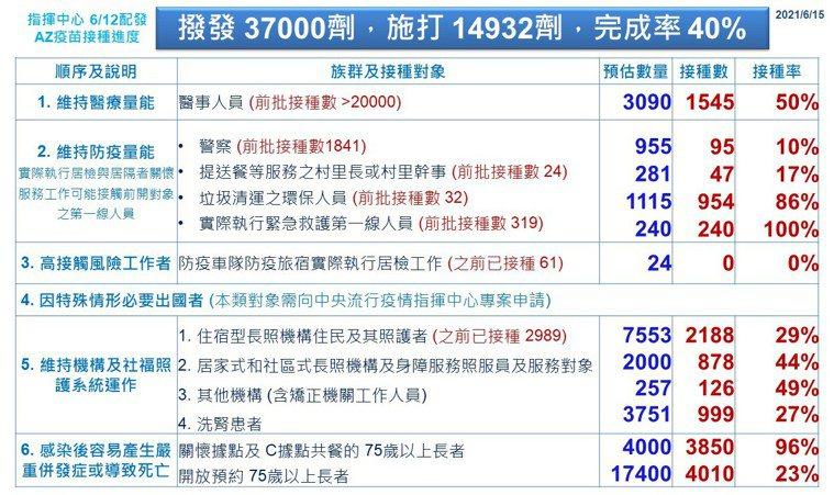 中央撥發給彰化第一批日本AZ疫苗3萬7千劑中已用了14932劑,完成4成接種。圖...