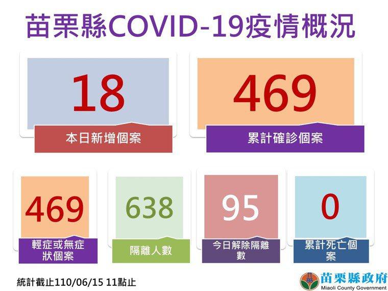 苗栗縣今天新增18例,全縣累計469例確診。圖/苗栗縣政府提供