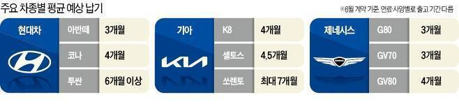 在車用晶片短缺影響之下,Hyundai、Kia、Genesis現在在自家韓國市場...