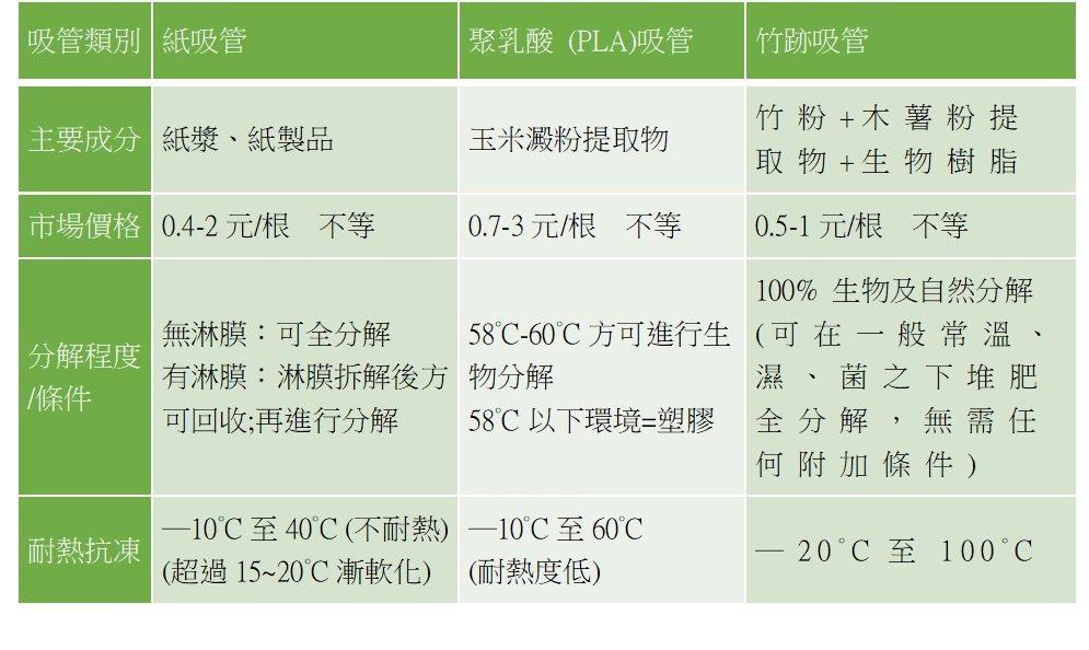 各類材質吸管比較表。 世農新材料/提供