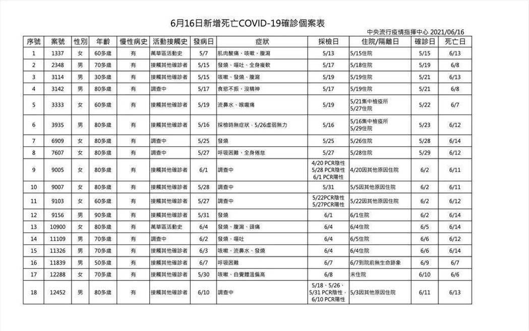 中央流行疫情指揮中心公布今日本土確診新增167例,境外3例,死亡個案增加18例。...
