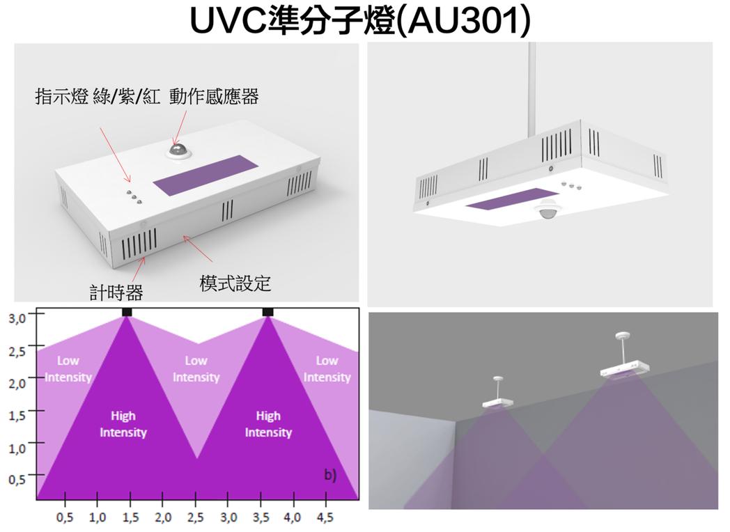 UVC準分子燈(AU301)採用far-UVC波長222nm的遠紫外線燈,可置頂...