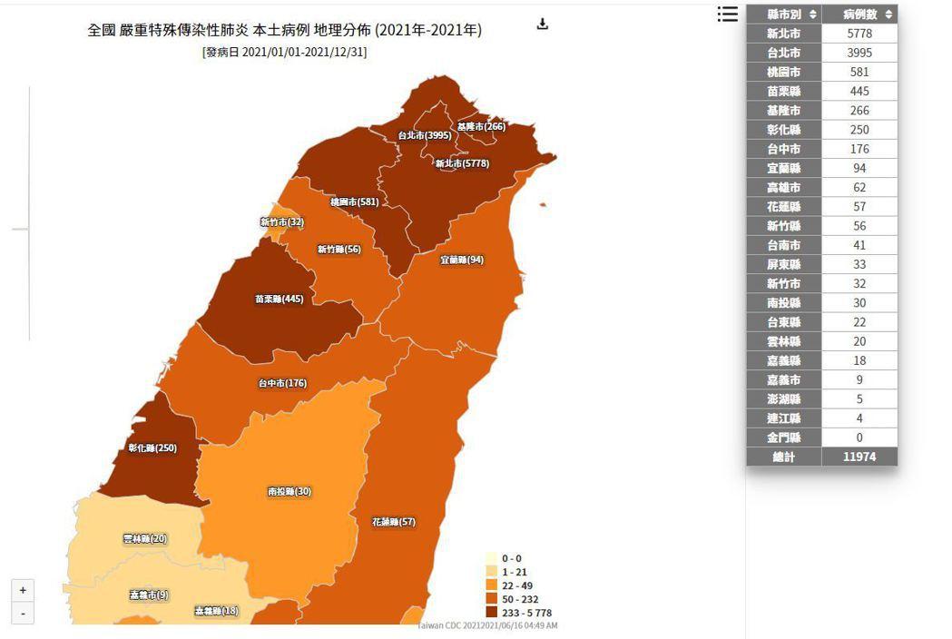 衛生福利部疾病管制署今早公布的新冠肺炎本土病例地理分布圖顯示,基隆市累計個案達2...
