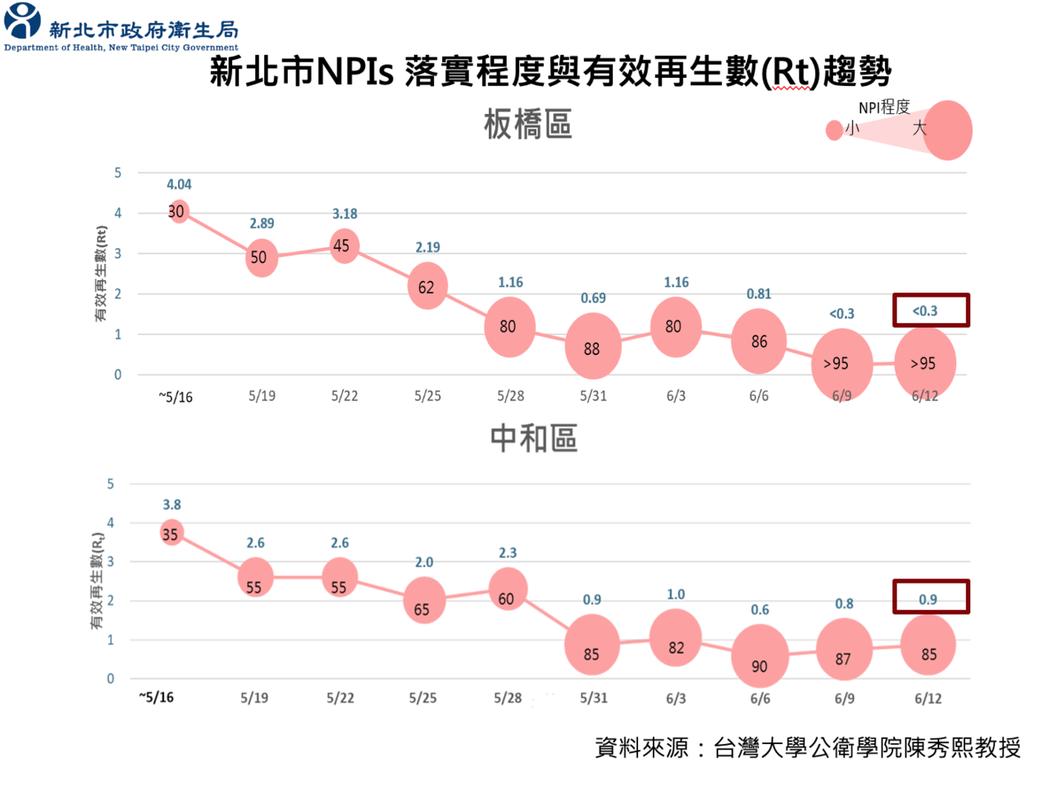 根據台灣大學公衛學院陳秀熙教授資料顯示,板橋NPI(非藥物介入措施)從30到現...
