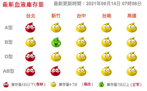 台灣基金會統計目前血液存量,以A型血、O型血及AB型較為缺乏。圖/取自台灣血液基...
