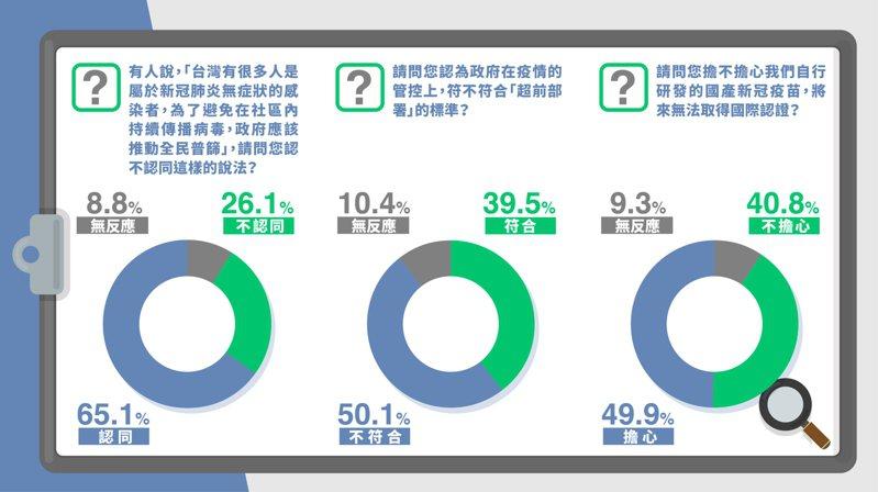 本土疫情嚴峻,國民黨今公布最新民調。圖/國民黨提供