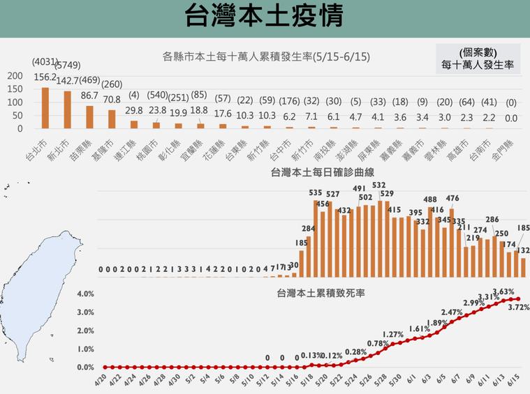 台灣疫情趨緩,但致死率仍高。圖/擷取自新冠肺炎防疫科學線上直播