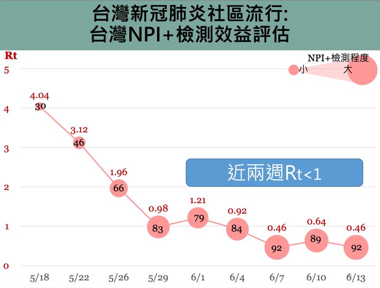 台灣已近兩周Rt值小於1。圖/擷取自新冠肺炎防疫科學線上直播
