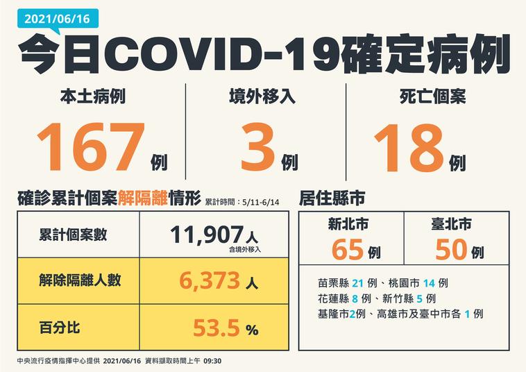 苗栗縣6月16日新增21例。圖/中央流行疫情指揮中心提供