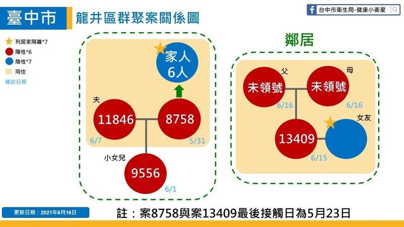 台中龍井區家庭群聚感染鏈累計6人確診。圖/台中市政府提供