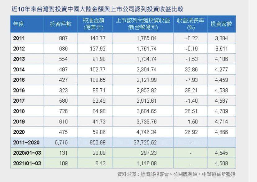 近10 年來台灣對陸投資金額與與上市公司認列投資收益比較。圖/中華徵信所提供