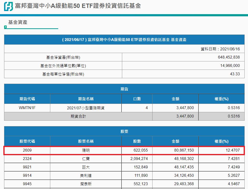 富邦臺灣中小4月換股換掉萬海,一度不被市場看好,但陽明大漲又讓ETF連動航運股。...