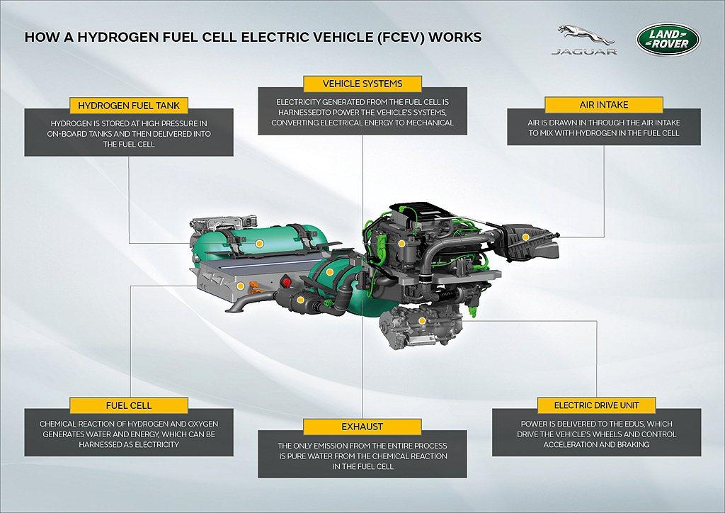 FCEV氫燃料電池動力使用氫氣產生電能進而驅動車輛,在實現廢氣零排放的過程中與純...