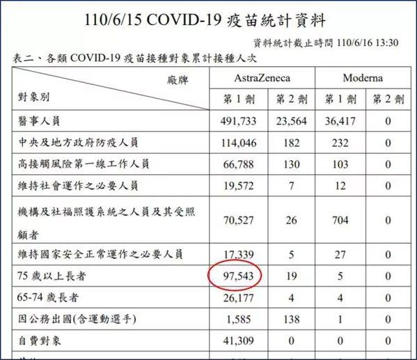 新冠肺炎疫苗統計資料。 圖/取自王明鉅臉書