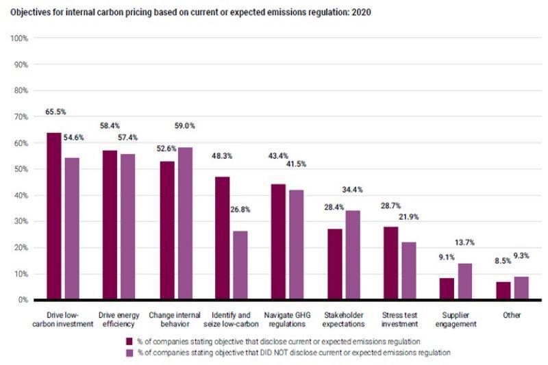企業實施ICP以符合碳定價規範與達成多重商業目標 圖/CDP