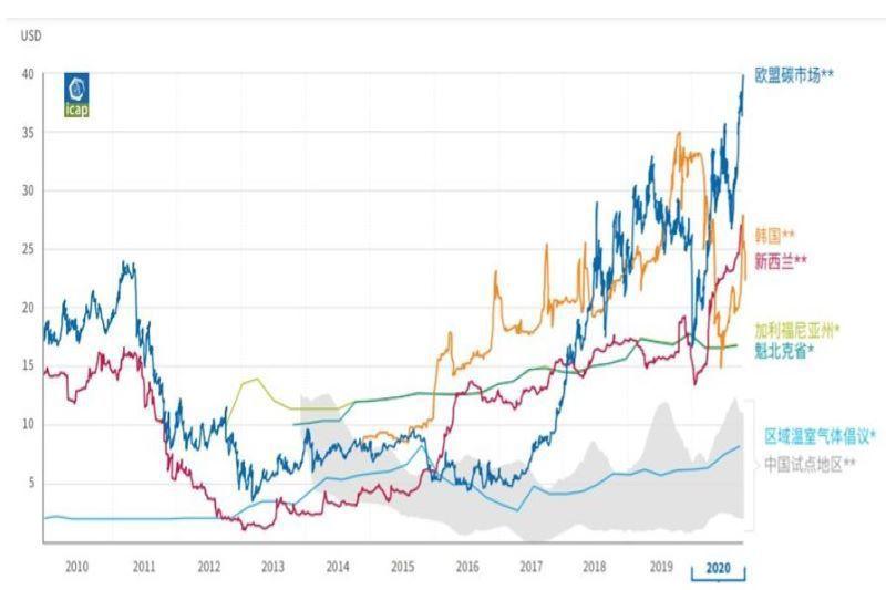 2010年至2020年全球主要碳市場中一級市場(*)和二級市場(**)的價格走勢...