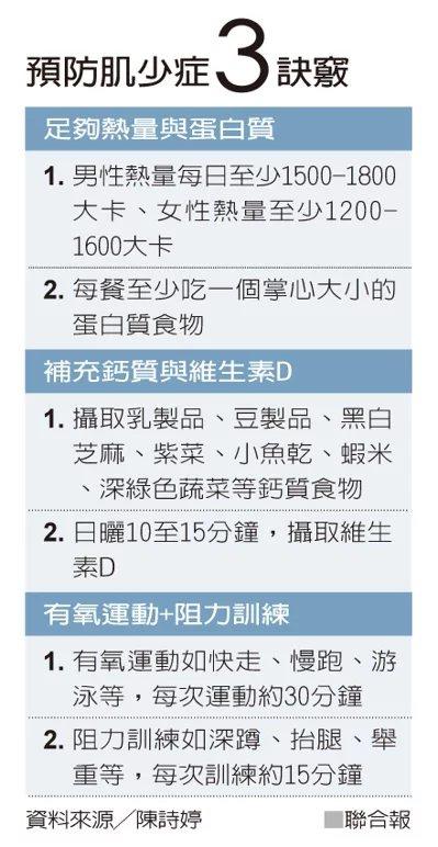 預防肌少症3訣竅  資料來源/陳詩婷