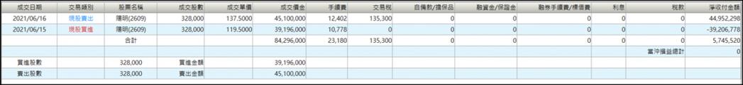 (圖片來源 : 統一對帳單)(註 : 以上僅為數據揭露,無推介買賣之意,投資人須...
