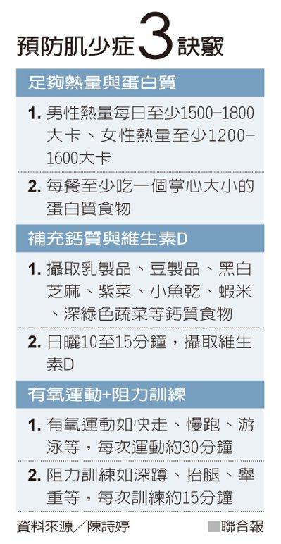 預防肌少症3訣竅 資料來源╱陳詩婷