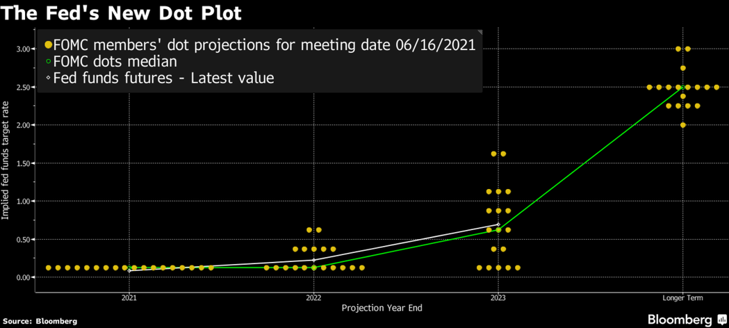 Fed最新利率點狀圖。圖/彭博資訊