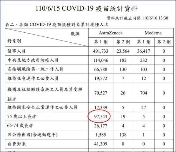 新冠肺炎疫苗統計資料。圖/取自王明鉅臉書