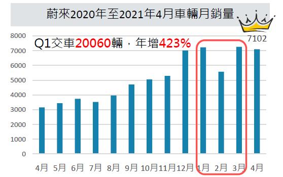 資料來源/日期:中國蔚來汽車官網,2021/04