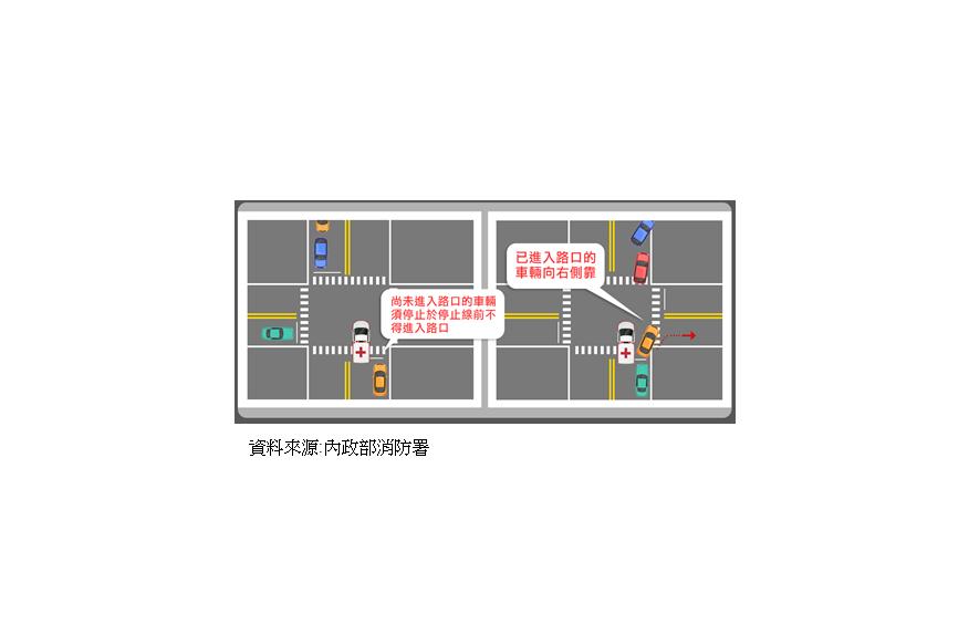 當救護車或消防車等執行勤務緊急車輛行經交岔路口時,已進入路口的車輛應駛離至不妨害...