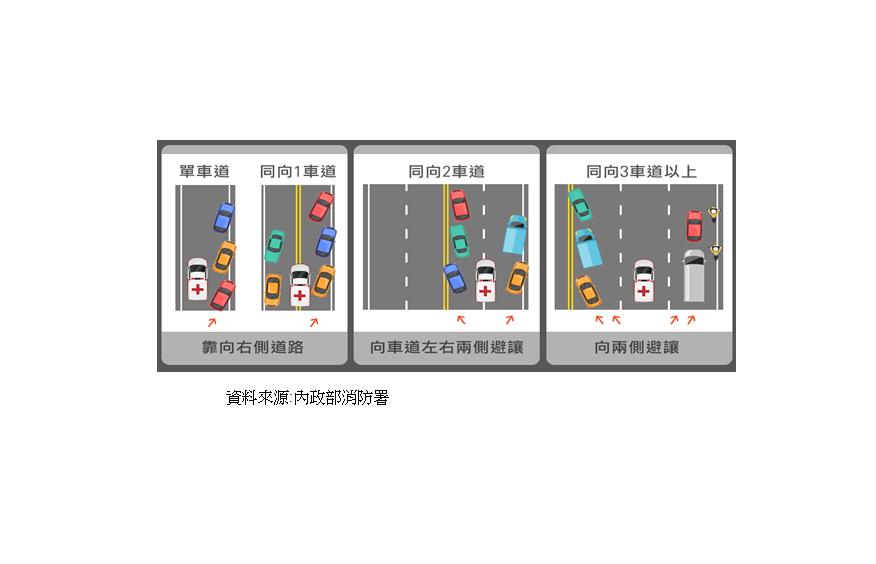 駕駛人聽到救護車、消防車或警備車等執行勤務緊急車輛的警號,應立刻避、禮讓至右邊路...