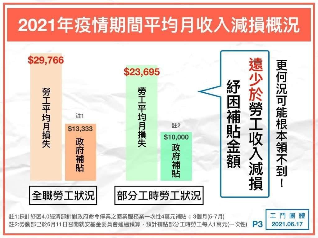 工鬥進行網路問卷調查指出,三級警戒以來,全職勞工平均月損失達2萬9766元、部分...