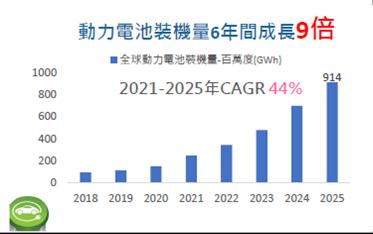 (資料來源/日期: IEA, Market Study Report, 2021...