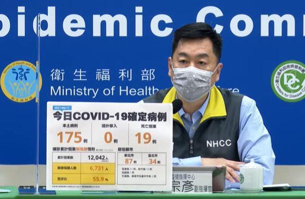 中央流行疫情指揮中心今日公布國內新增175例COVID-19本土確定病例,另確診個案中新增19例死亡。圖/取自直播畫面