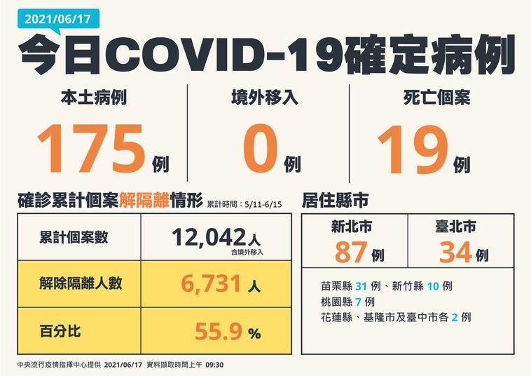 苗栗縣今天新增31例。圖/中央流行疫情指揮中心提供