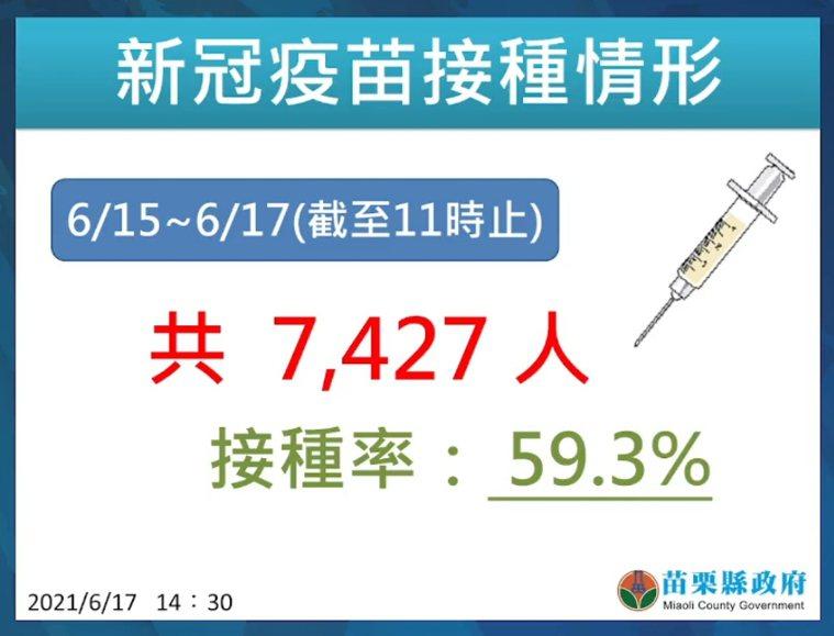 苗栗縣85歲以上長者到今天上午11點已施打7427人,接種率59.3%。圖/苗栗...