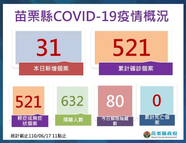 苗栗縣6月17日新增31例,全縣累計達521人,其中移工為426例、本國95例。...