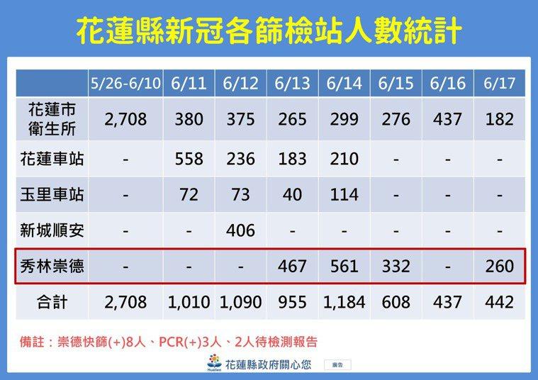 花蓮縣府在崇德村快篩站,今天260人快篩,其中有2人陽性,還要做PCR檢驗確認,...