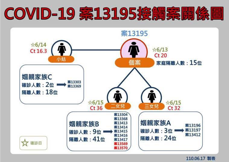 花蓮秀林鄉崇德村爆發家族群聚感染,目前已有15人確診。圖/花蓮縣政府提供
