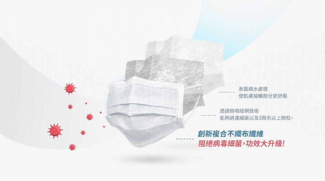 南六企業在經過數月的研發推出「白天使」三層雙鋼印醫用口罩,也選擇可購樂平台獨家開...
