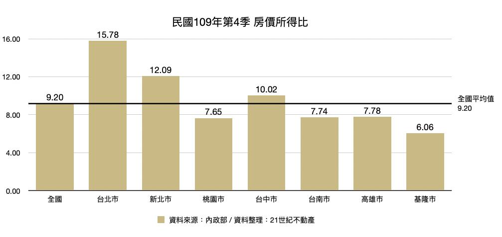 基隆市的房價所得比為6.06倍,相當於不吃不喝6.06年就能在基隆買房。 圖/2...