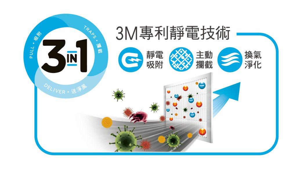 3M濾網採獨家專利靜電技術,以微織熔噴製程,再透過靜電原理吸附各種污染物,能有效...